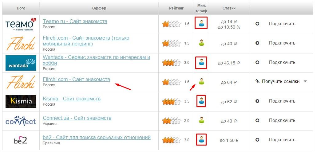 Рейтинг Сайта Знакомств В России